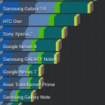 Referência de Sony Xperia Z1 Honami Antutu