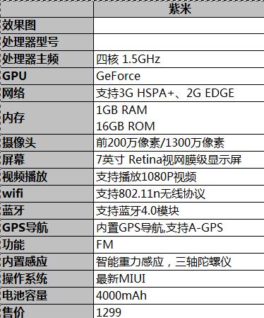 Specifiche Xiaomi tablet