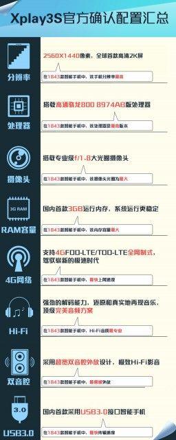 Vivo Xplay 3S - Especificações
