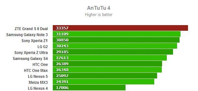 O ZTE Grand S II Dual supera os pontos 33.000 Antutu!