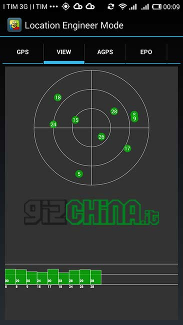 Xiaomi Hongmi benchmark gps