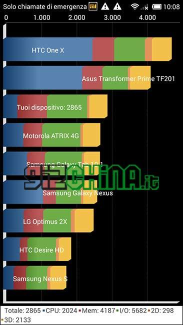 Xiaomi Hongmi benchmark Quadrant