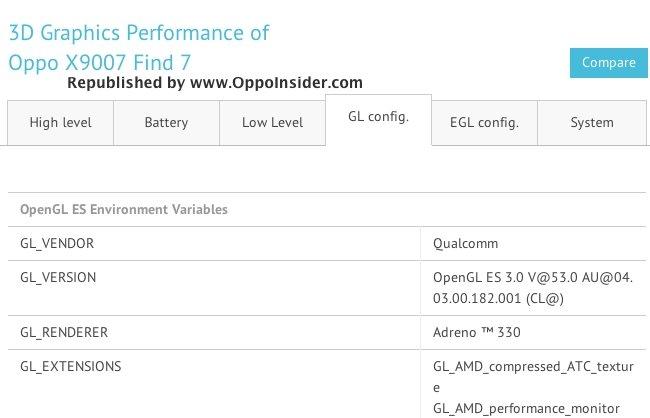 Trapelato il primo benchmark GFX di Oppo FIND 7!