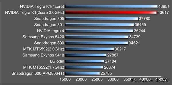 Nvidia K1