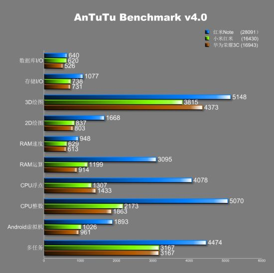 Xiaomi Redmi Note - Benchmark