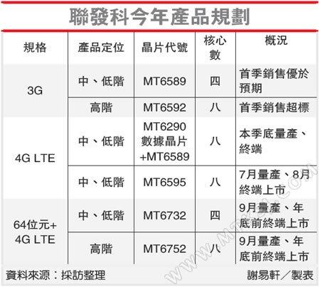 MT6732 64-bit