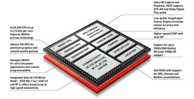 Processore del OnePlus One