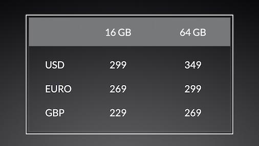 Preço do OnePlus One
