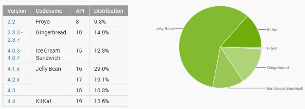 Distribuzione Android Maggio-Giugno 2014