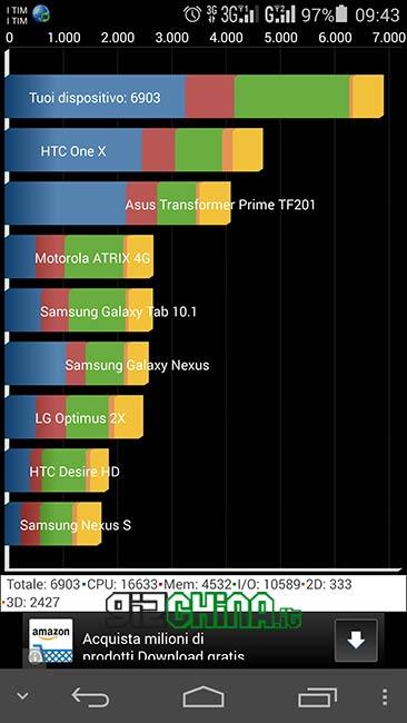 Huawei Ascend P7 dual SIM Benchmark Quadrant