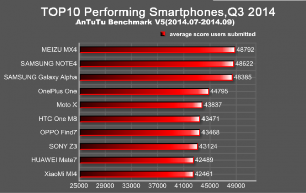Antutu Top 10 benchmark Q3 2014