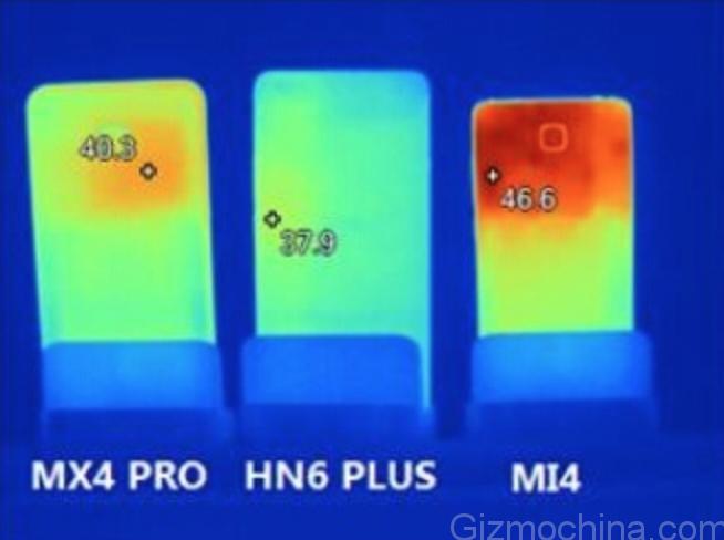 MX4 Pro vs Honor 6 Plus vs Xiaomi Mi4 temperatura gaming retro