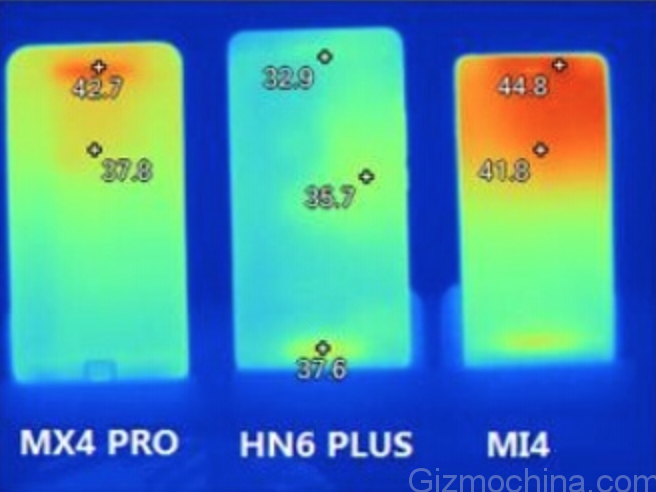 MX4 Pro vs Honor 6 Plus vs Xiaomi Mi4 temperatura gaming schermo
