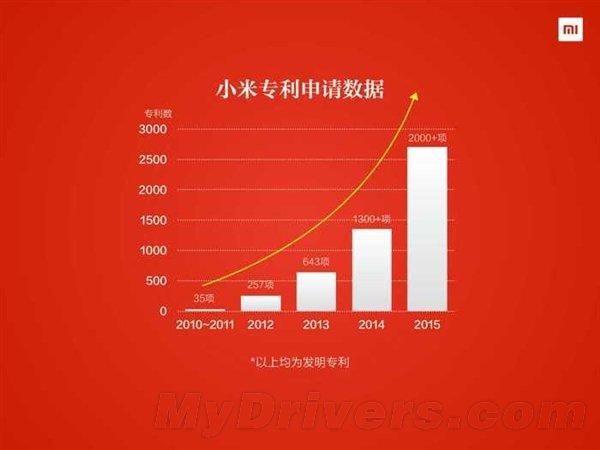 Xiaomi brevetti