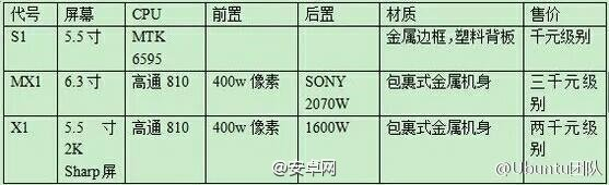 LeTV smartphones specifiche leaked