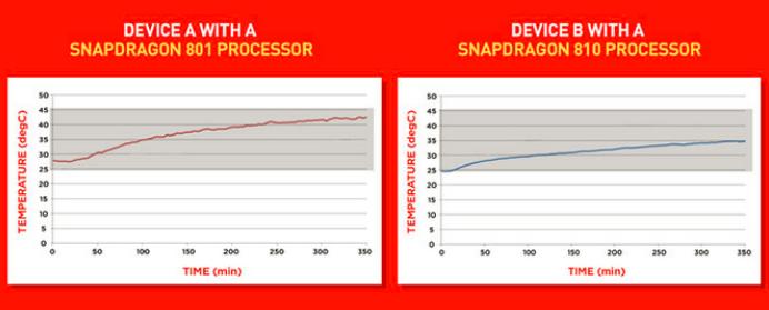 Teste de temperatura do Snapdragon 810 vs 801
