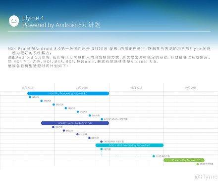 FlyMe 5.0 Lollipop