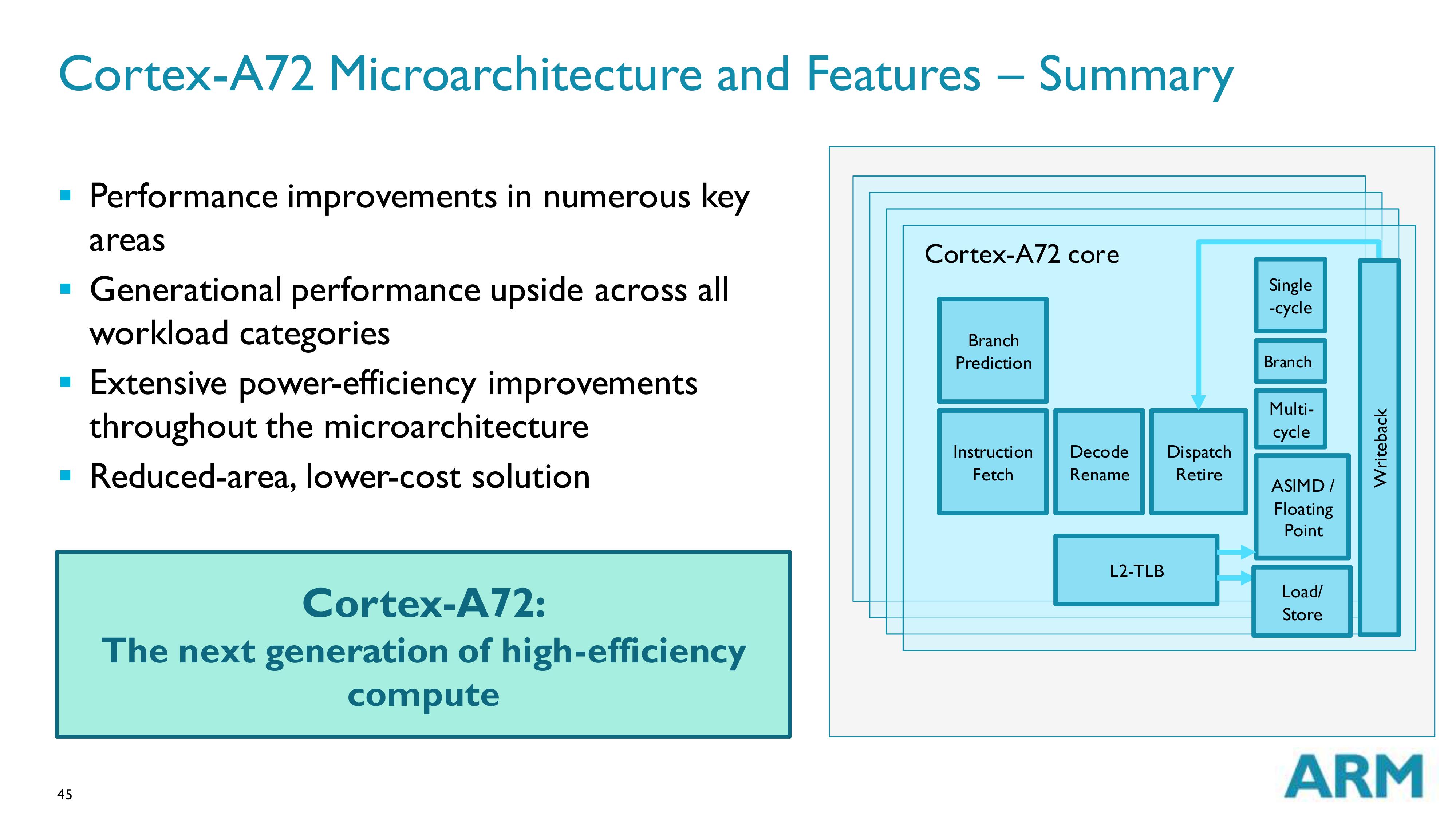 cortex-a72-block-diagram-basics