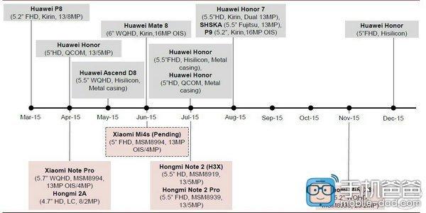 Xiaomi roadmap