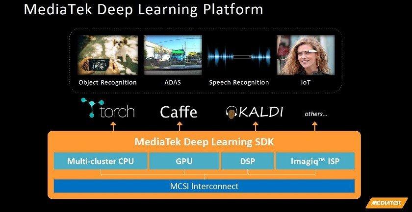 Mediatek-deep-learning