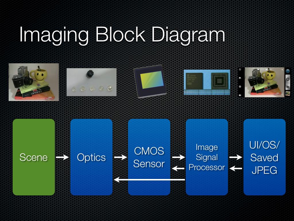 diagramma blocchi fotocamera