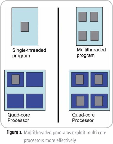 Single vs multi core