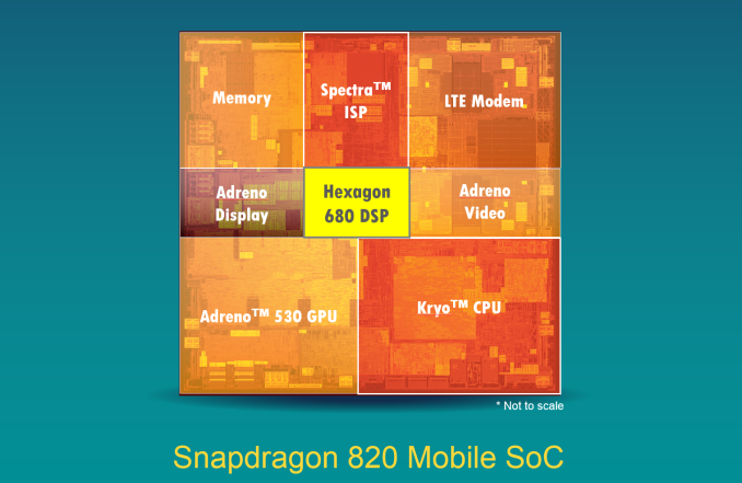 SoC snapdragon 820