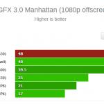 Snapdragon 820 GFXbench