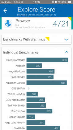 Vivo Xplay 5 Benchmark