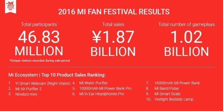 Xiaomi Mi Fan 2016 Festival