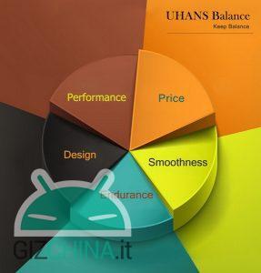 UHANS Balance