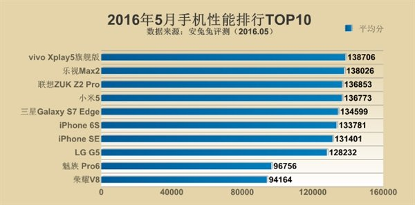 Antutu Top 10 smartphone
