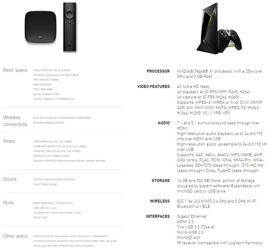 Xiaomi Mi Box vs Nvidia Shield