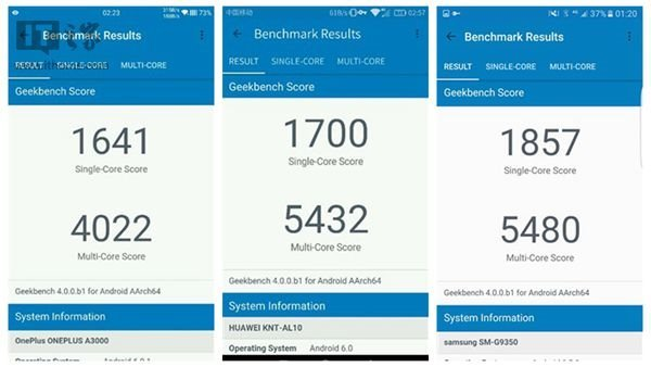 GeekBench 4 Beta: HiSilicon Kirin 950 improves compared to