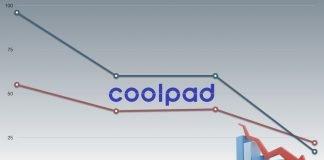 Coolpad, perdas bilionárias e cortes de pessoal