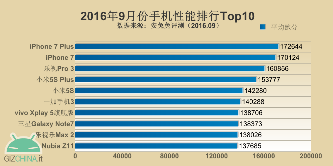 antutu benchmark classifica settembre