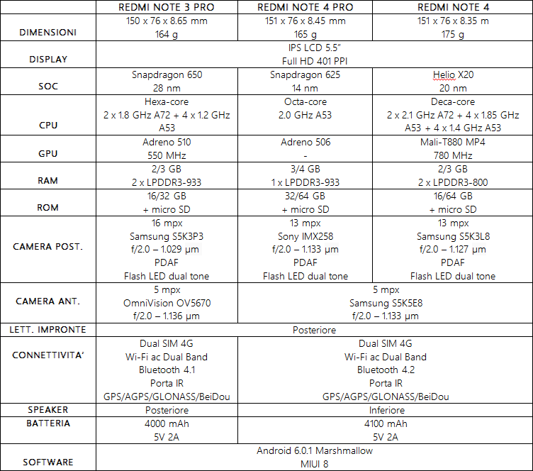 xiaomi redmi notes 4 pro vs redmi notes 4 vs redmi notas 3 pro