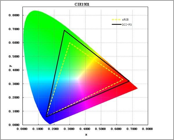 Espaço de cor OnePlus 5 DCI-P3