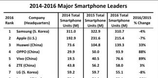 Classificação de smartphones chineses