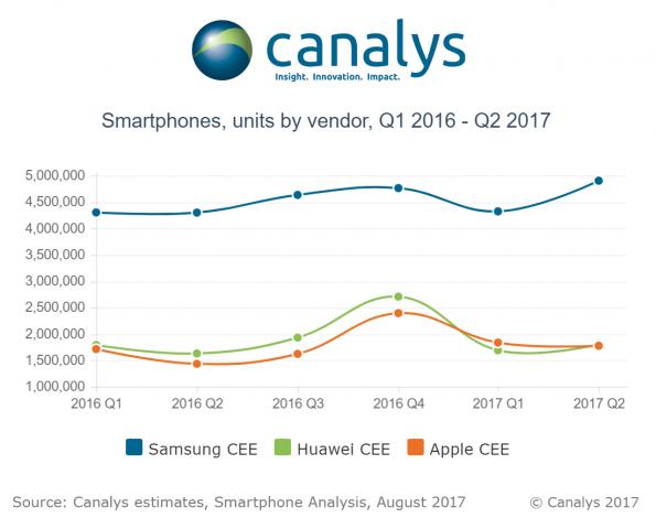 Canalys-sales-smartphone-Q2-2017