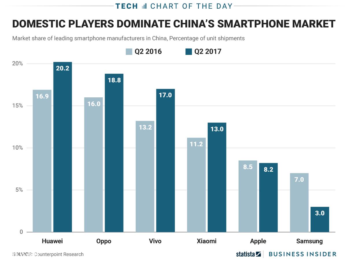 spedizioni smartphone in cina Q2 2017