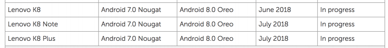 Lenovo K8 Plus K8 Note K8 Android 8.0 Oreo aggiornamento