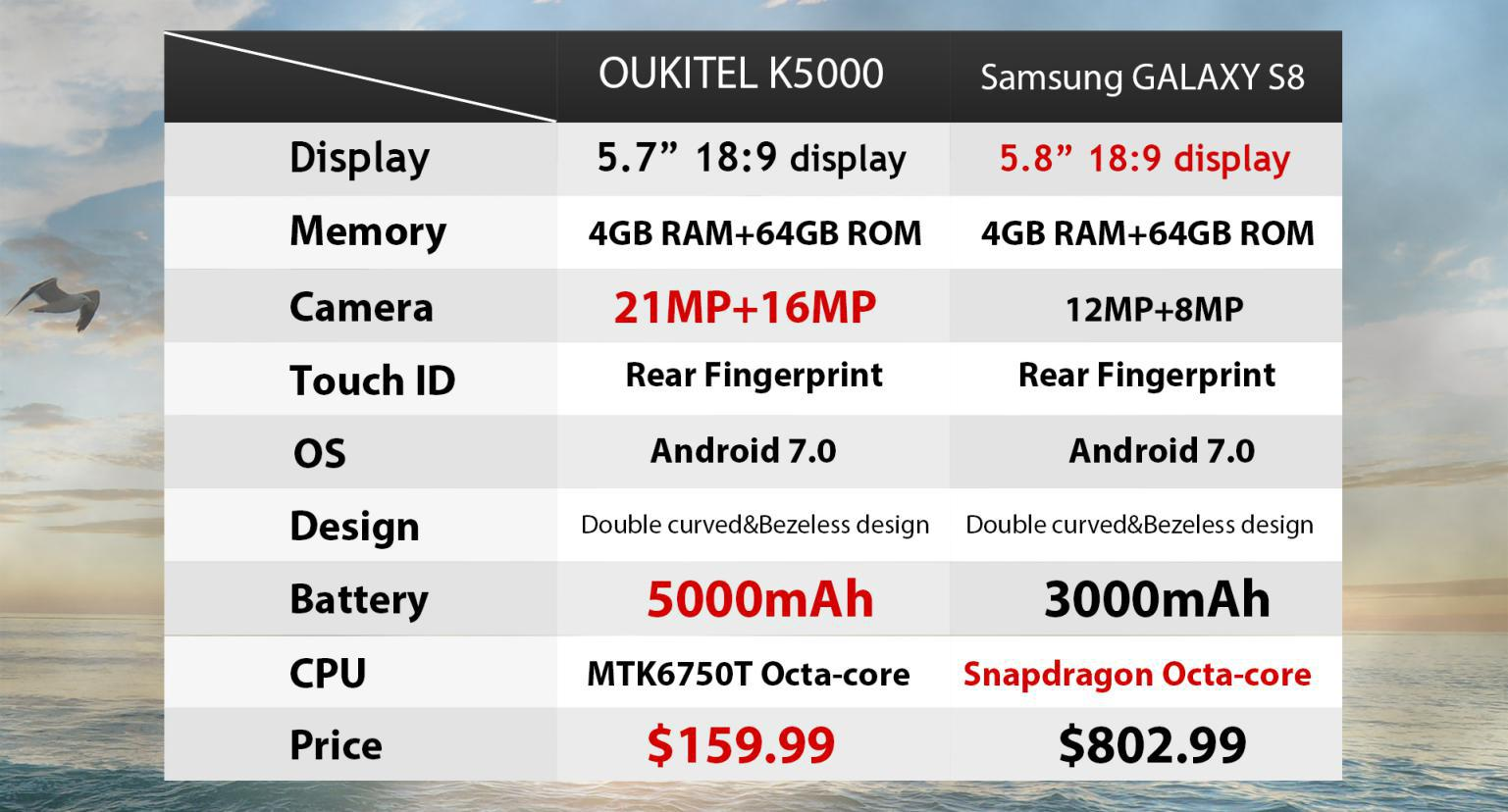 oukitel-k5000-vs-samsung-galaxy-s8-04