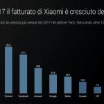 Xiaomi Itália