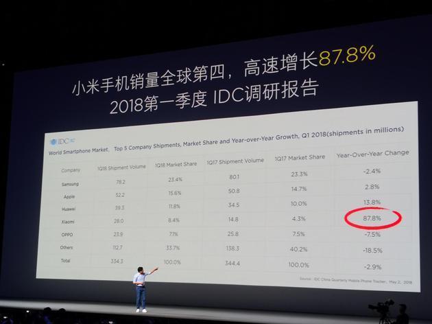 crecimiento xiaomi q1 2018
