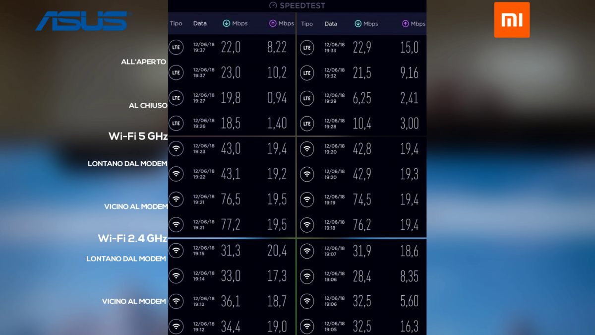 Xiaomi Redmi Note 5 vs ASUS ZenFone 5 speed test