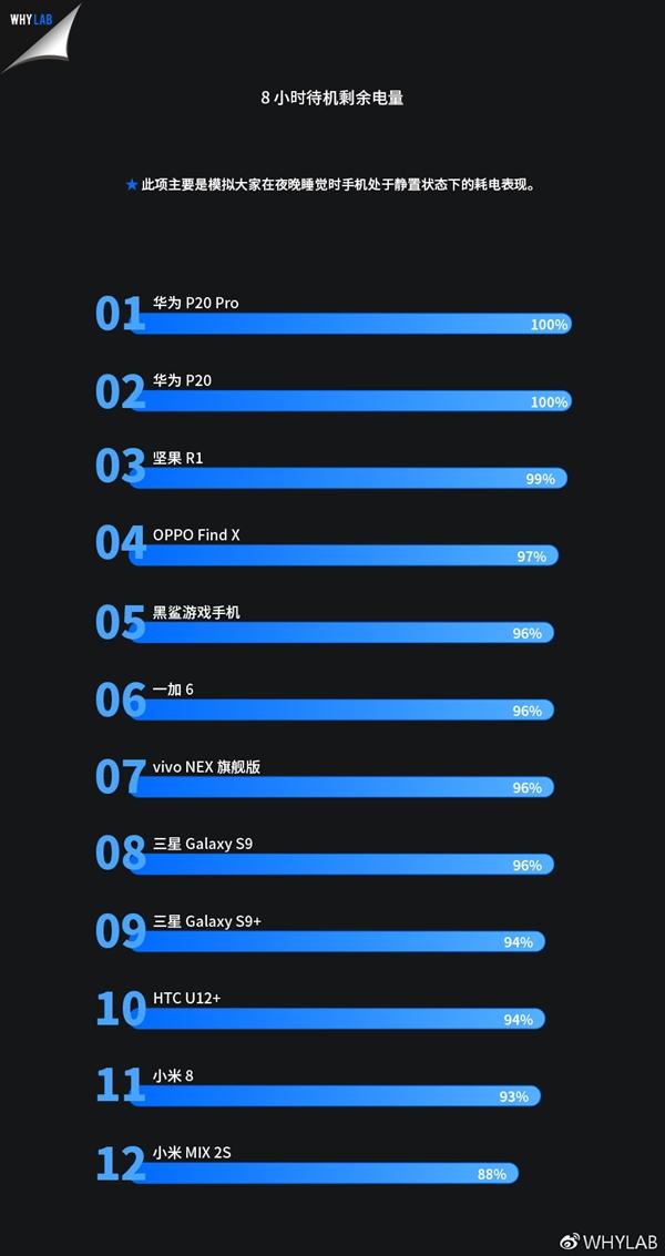 Huawei P20 Pro migliori prestazioni energetiche