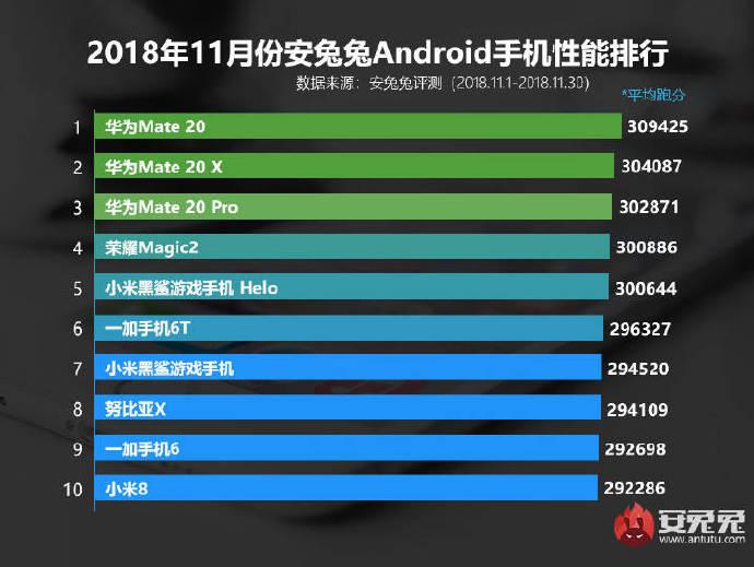 Novembro 2018 antutu ranking