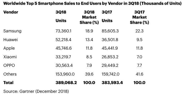mercato smartphone 2018