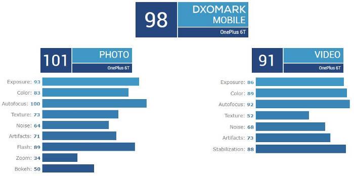 oneplus 6t dxomark